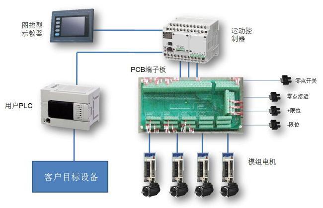 PLC控制系統裝置