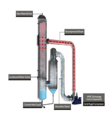 MVR降膜蒸发器的工作原理.jpg