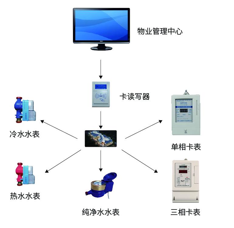 智能管理控制系统