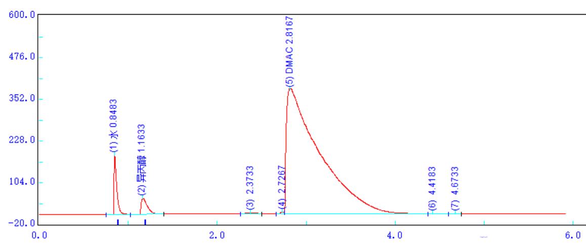气相色谱仪测定涂料中水分含量(色谱法)