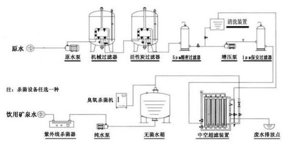 超滤系统工艺流程图.png
