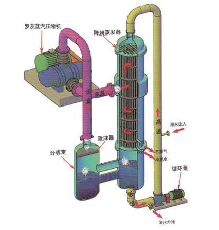 降膜蒸发器.jpg