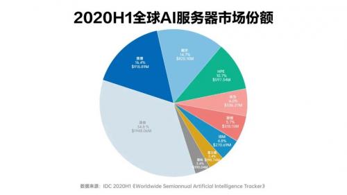 浪潮服務器覆蓋全棧AI場景,市占率穩居全球前三