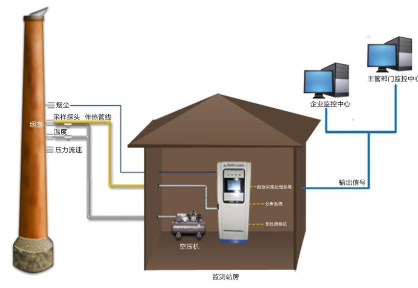 CEMS烟气在线监测系统运维与故障解决