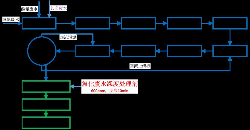 01-焦化廢水深度處理劑-藥劑使用位置.png