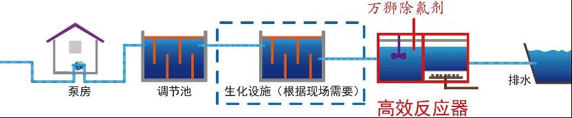 02-深度除氟剂-工艺流程.png