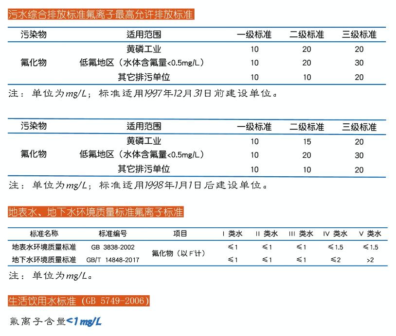 02-深度除氟剂-排放标准.png