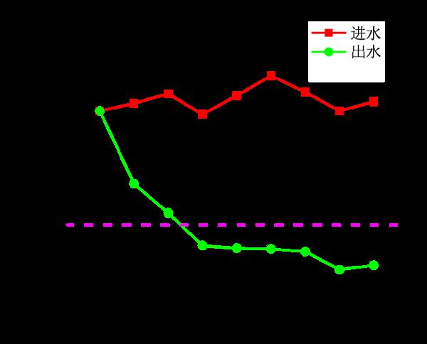 02-深度除氟剂-现场数据对比.png
