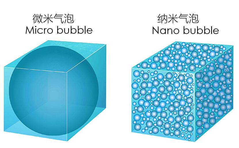纳米气泡技术,让富氢水的制备更加高效!