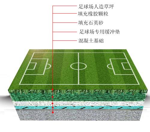 足球场施工结构