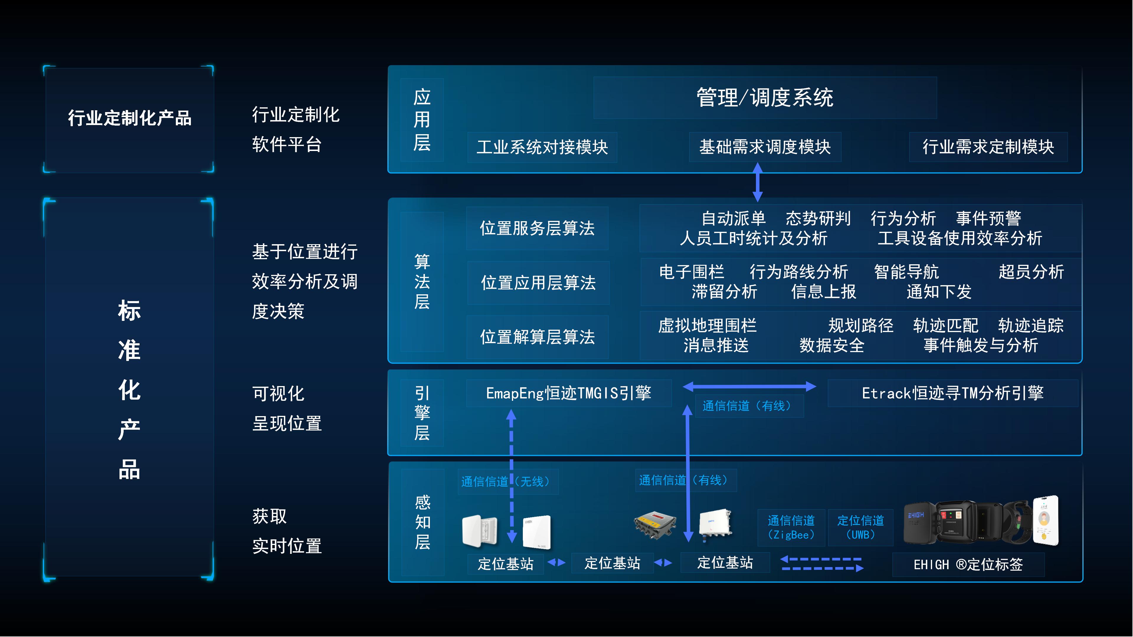 四相科技工业位置物联网整体解决方案架构