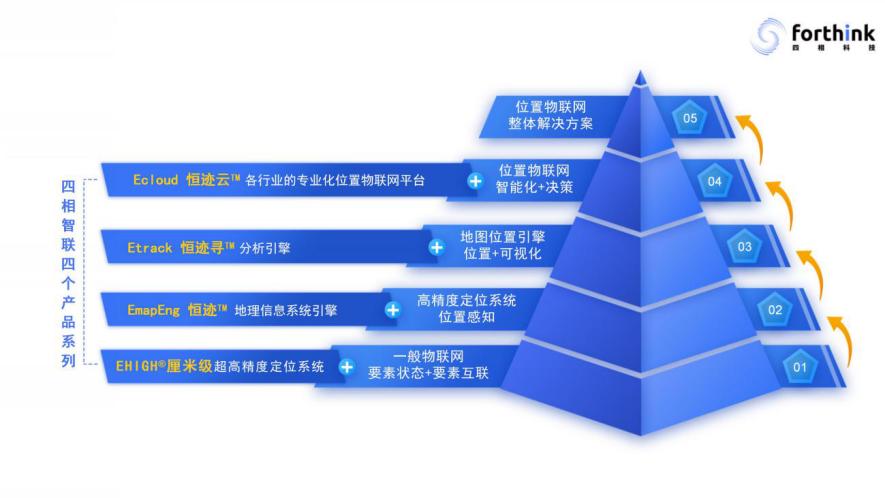 四相科技工业互联网产品系列