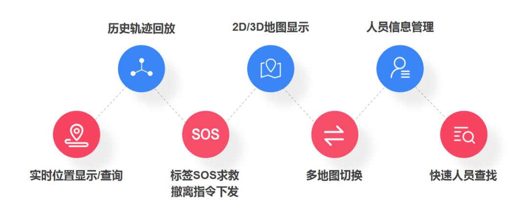 四相科技工业位置物联网解决方案基础功能