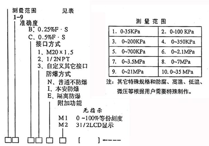 压力变送器选型表.png