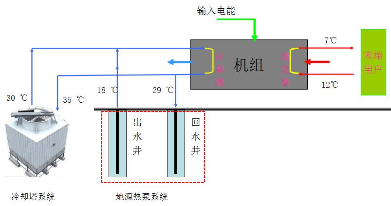 冷水机生产原理