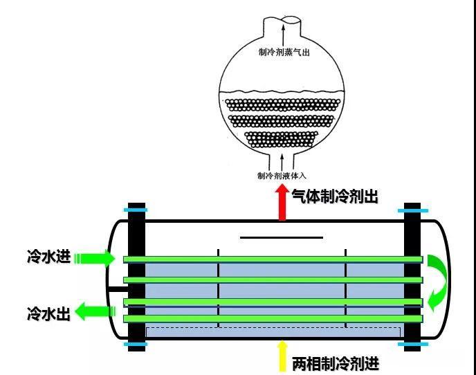 蒸发器原理