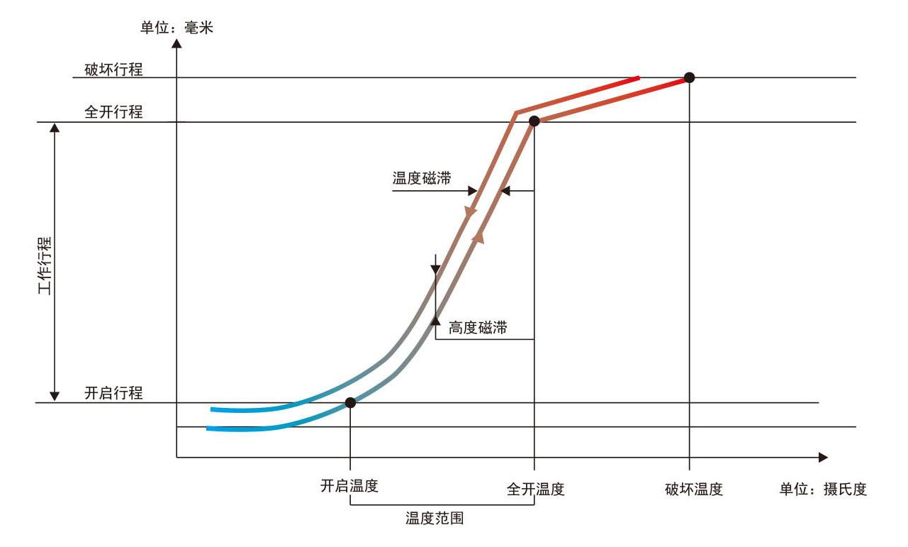 工作曲线.jpg