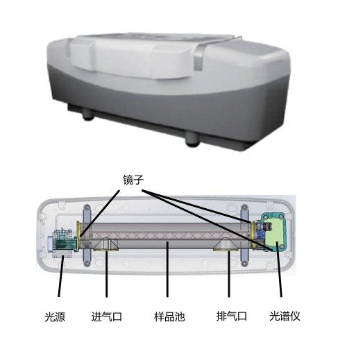 DV3000紫外差分综合气体分析仪