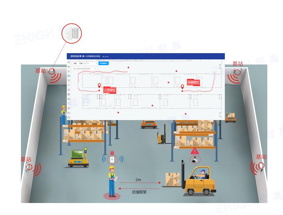 EHIGH恒高叉车防撞系统之融合定位应用