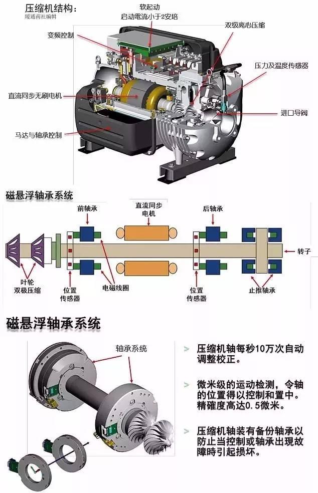 热泵磁悬浮1.jpg