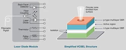 3D 传感推动对 VCSEL、激光二极管和光电二极管的电气测试的需求