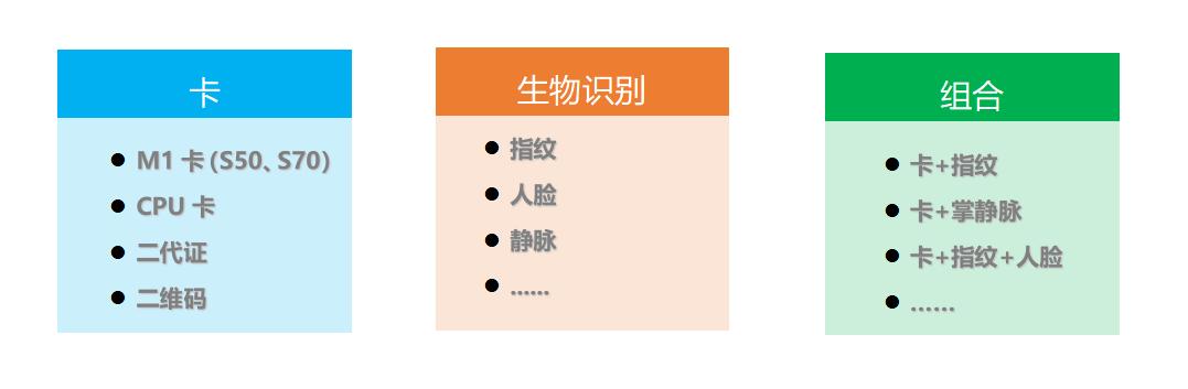 身份信息载体.png