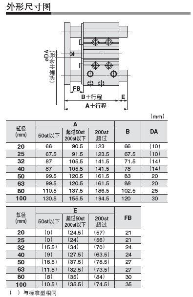 SMC強耐水性氣缸(滑動軸承) MGPM40-125AZ-XC8.JPG