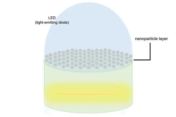 LED添加纳米粒子层.png