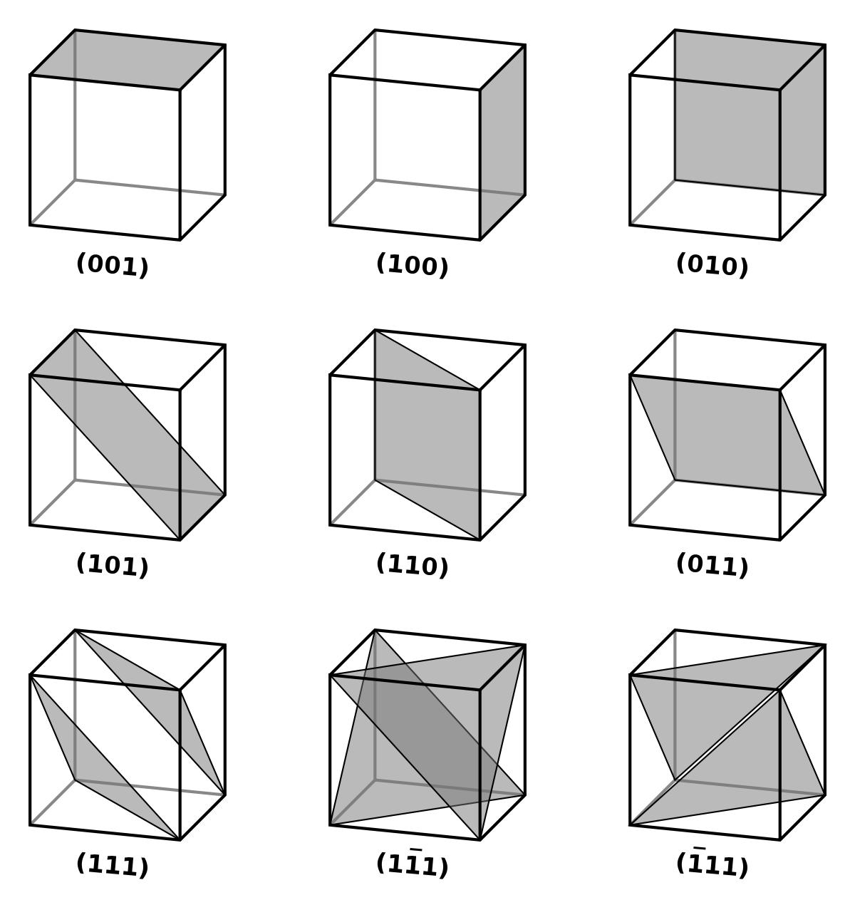 立方晶體中的平面.png