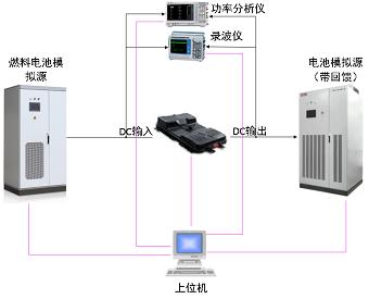燃料电池DC DC测试系统a.png
