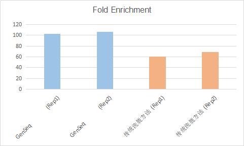 图4. MeRIP-qPCR检测结果:信噪比优于采用游离m6A洗脱的传统流程