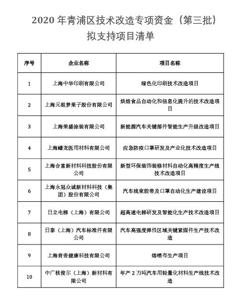 2020年青浦区技术改造专项资金(第三批)拟支持项目清单-01.jpg