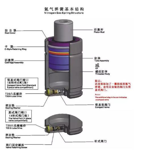 赶紧看这个,模具专用氮气弹簧