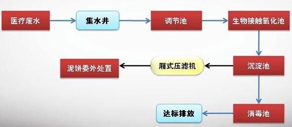医疗废水处理工艺.png