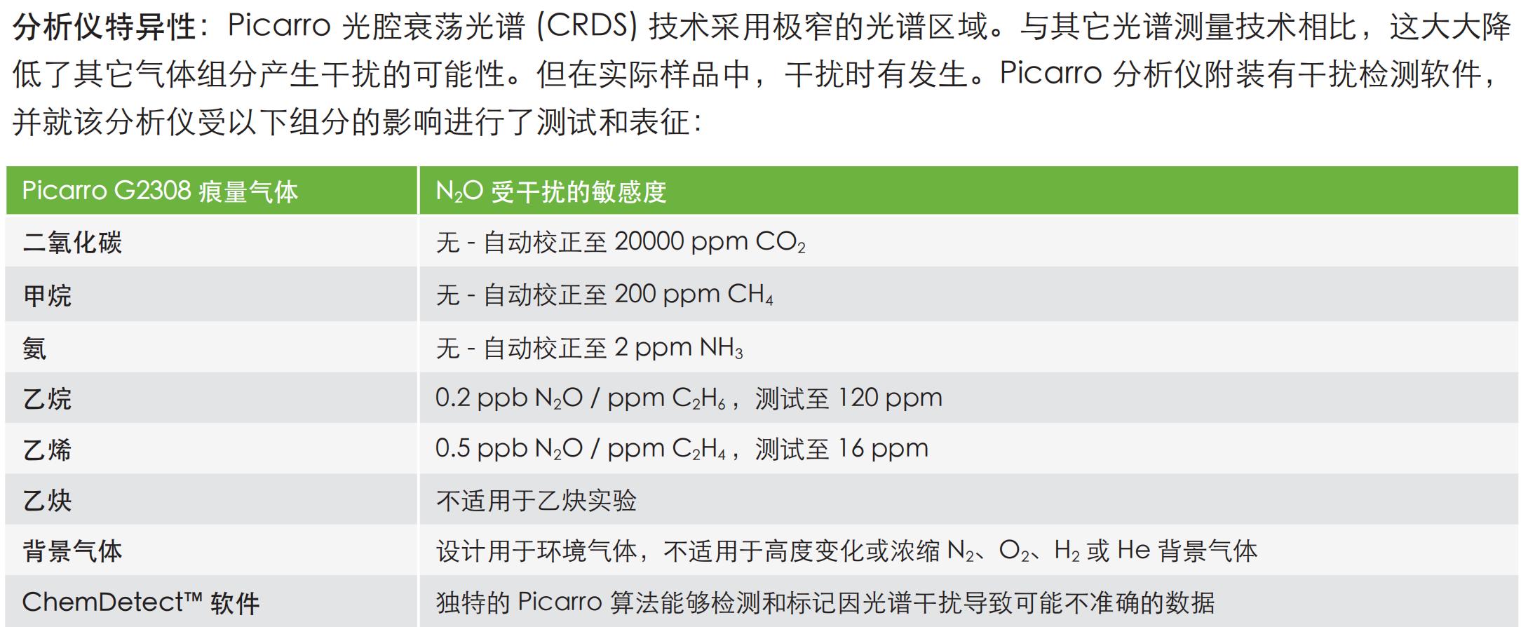 Picarro_G2308 Chinese Datasheet_000.png