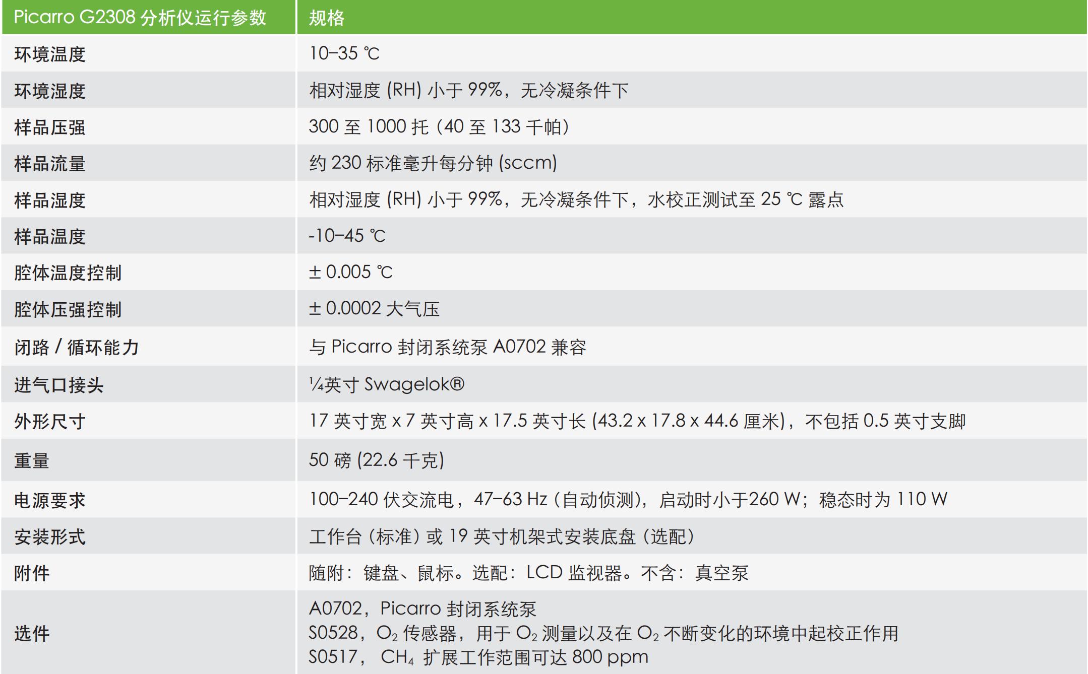 Picarro_G2308 Chinese Datasheet_01.png