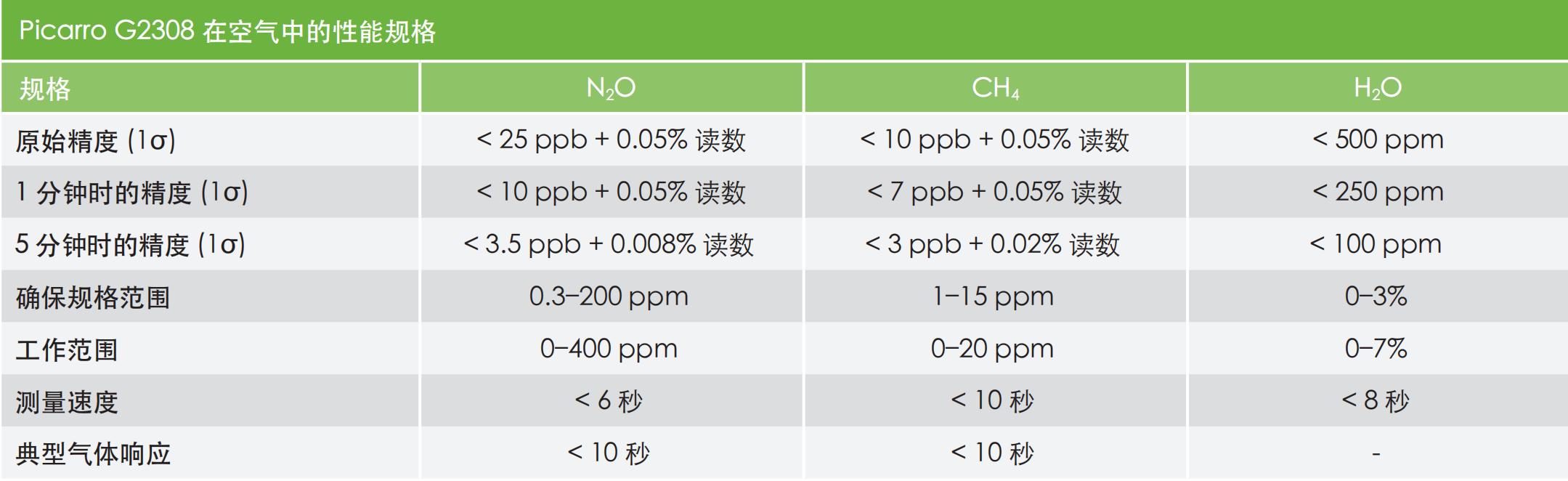 Picarro_G2308 Chinese Datasheet_00.png