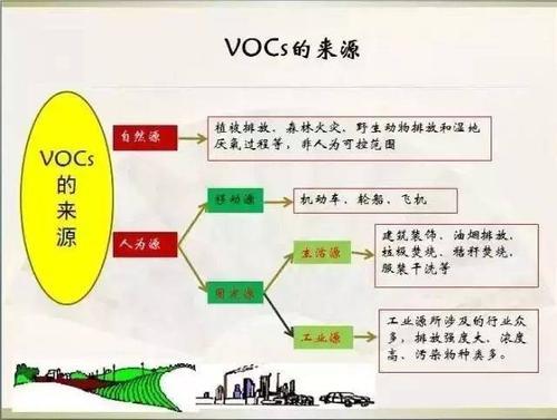 廠區vocs有機物濃度如何檢測?用什么原理?