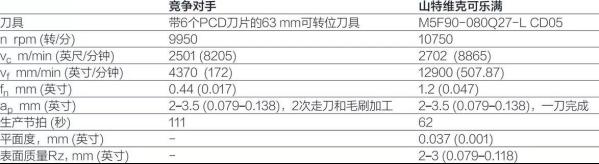 山特維克可樂滿 :M5F90 粗加工和精加工組合銑削刀具.png