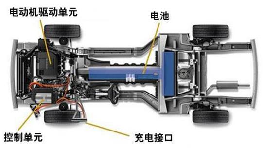 GB18384-2020新版电动汽车安全要求标准解读