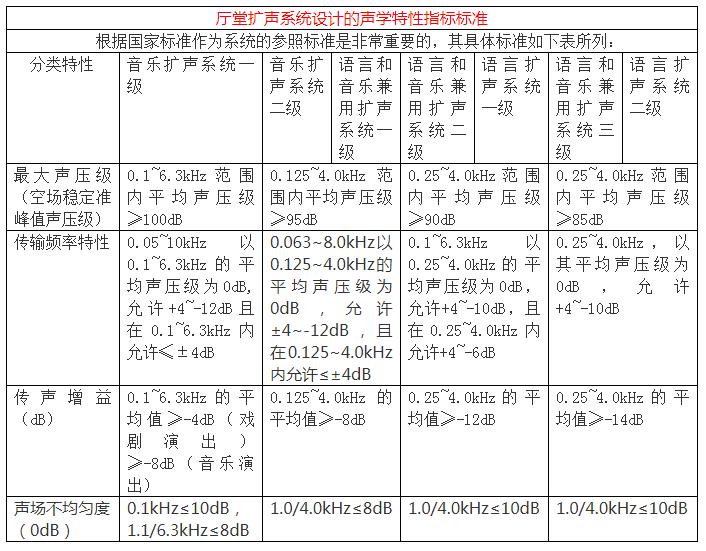 厅堂扩声系统设计中的五大声学特性指标标准