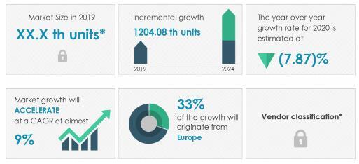 2020-24全球汽车线控制动系统市场年复合增率近9%