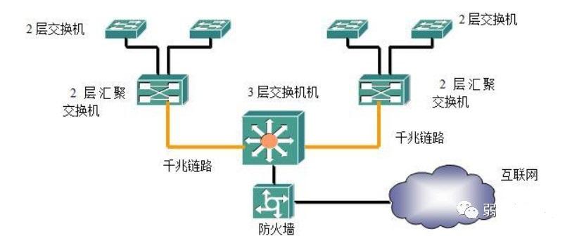 交换机四种组网方式,一文了解清楚