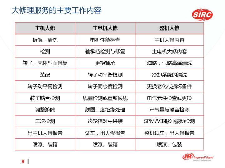 SIRC大修理服务介绍-9.jpg
