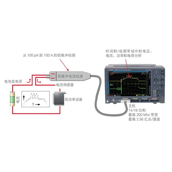 CX3300如何弹指一挥间解决功耗难题