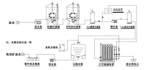 超滤设备系统工艺流程图.png