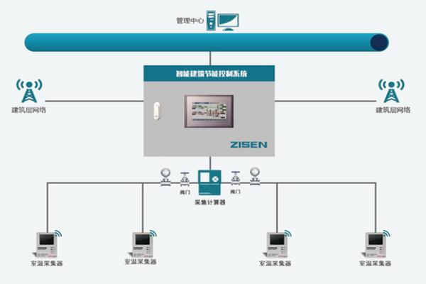 ZHP智能建筑溫控系統