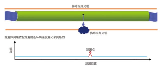 ZHL分布式光纖管道泄漏檢測系統