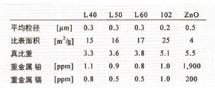 活性氧化鋅性能.jpg