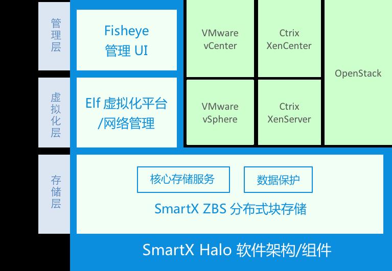 SmartX超融合